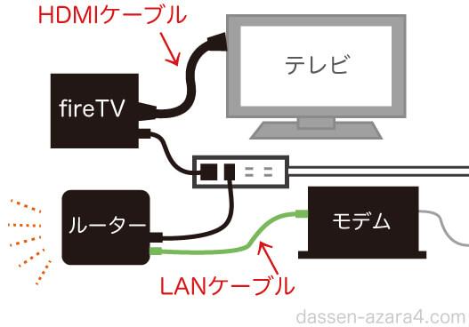 第2世代のfireTVを有線で見る時の接続