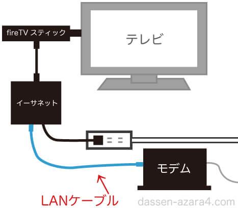 fireTVスティックを有線で見る時の接続