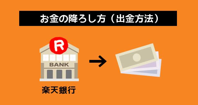楽天銀行のお金の降ろし方
