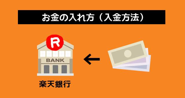 楽天銀行への入金方法